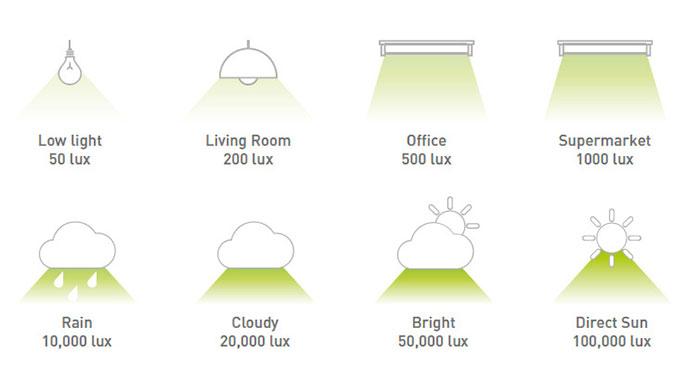مقدار-لوکس-نوری-در-حالت-های-مختلف