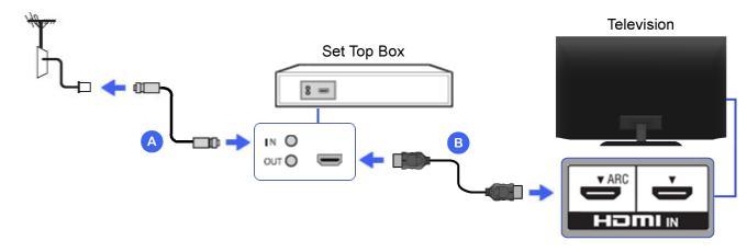 راهنمای نصب گیرنده دیجیتال