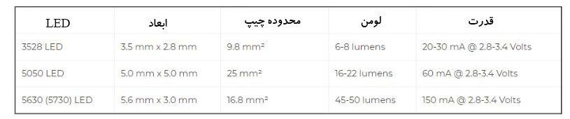 تفاوت بین LED 3528 ، LED 5050 و LED 5630