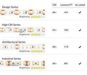راهنمای خرید ریسه LED