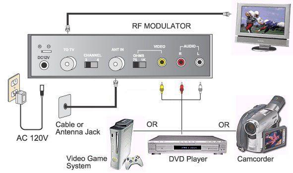 راهنمای گیرنده دیجیتال